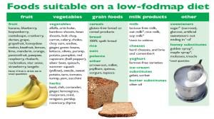 FODMAP диета при раздразнено дебело черво